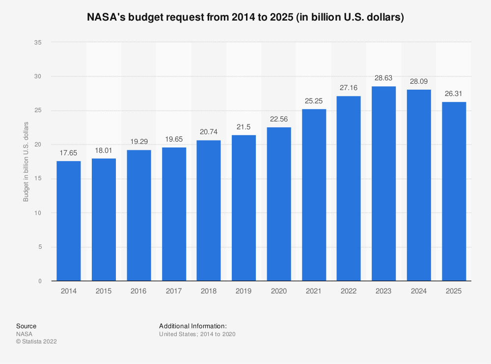 Statistic: NASA's budget request from 2014 to 2024 (in billion U.S. dollars) | Statista