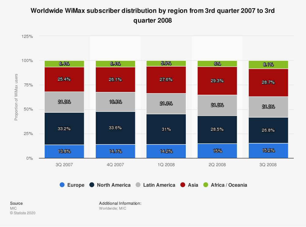Statistic: Worldwide WiMax subscriber distribution by region from 3rd quarter 2007 to 3rd quarter 2008 | Statista