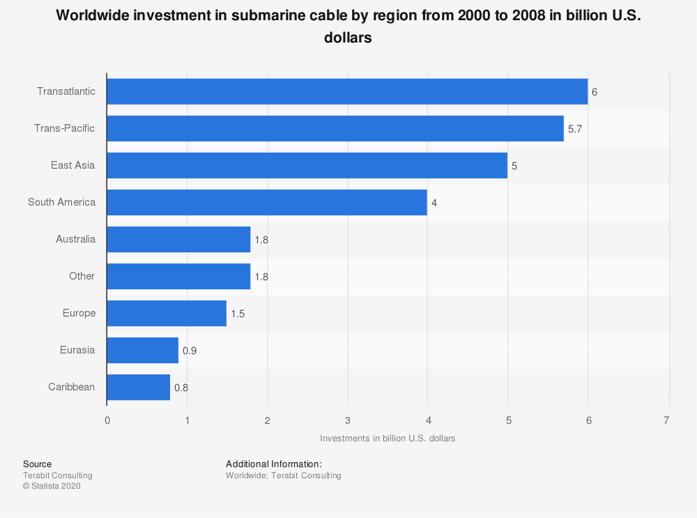 Statistic: Worldwide investment in submarine cable by region from 2000 to 2008 in billion U.S. dollars | Statista