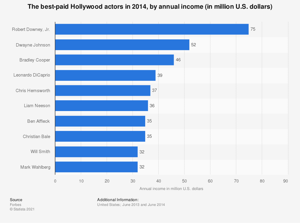 Statistic: The best-paid Hollywood actors in 2014, by annual income (in million U.S. dollars) | Statista