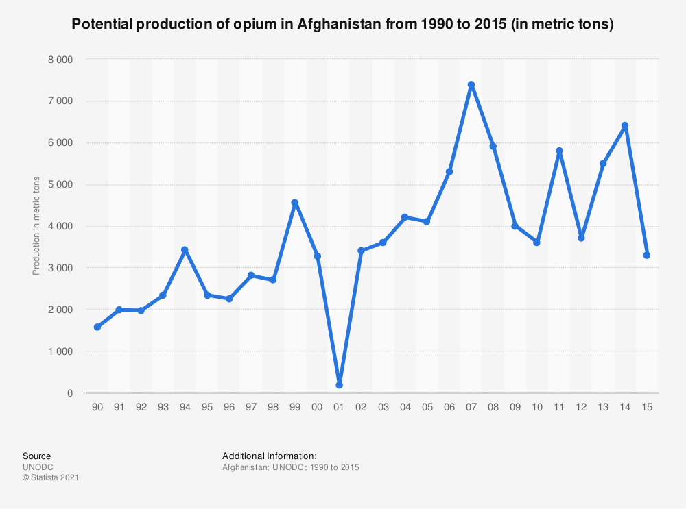 Statistic: Potential production of opium in Afghanistan from 1990 to 2015 (in metric tons) | Statista
