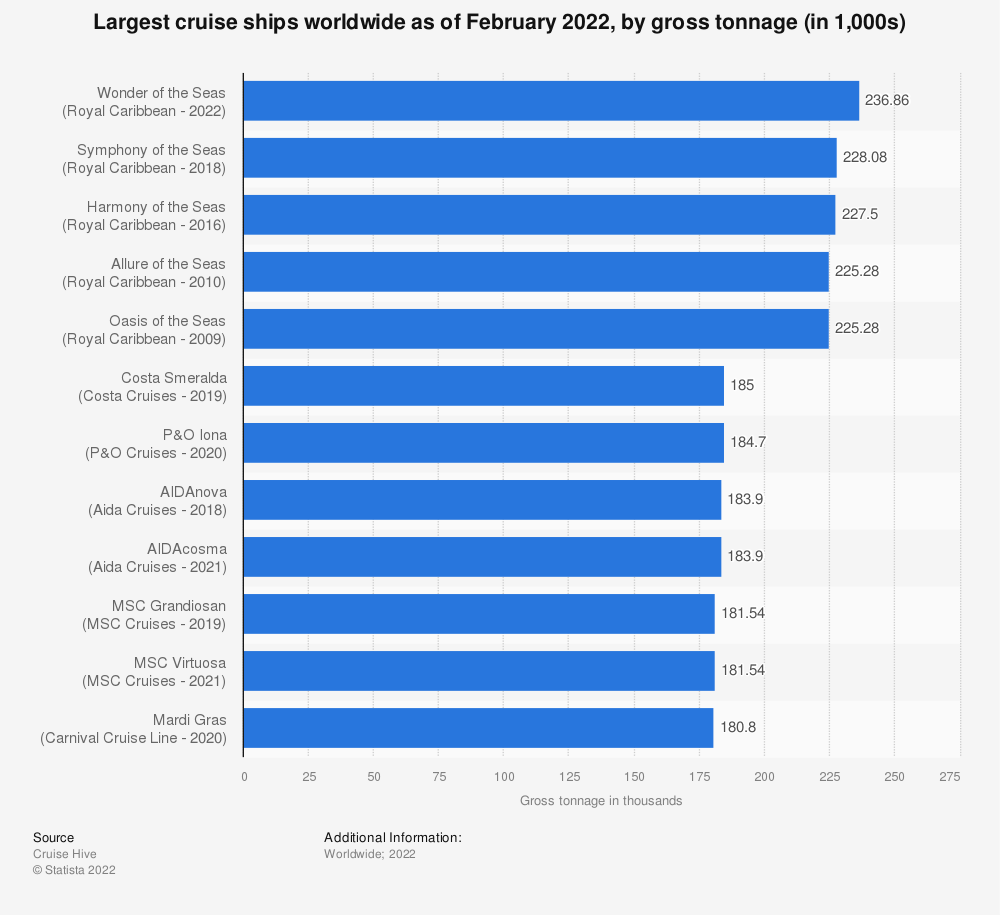 Statistic: Largest cruise ships worldwide in 2019, by gross tonnage (in thousands) | Statista