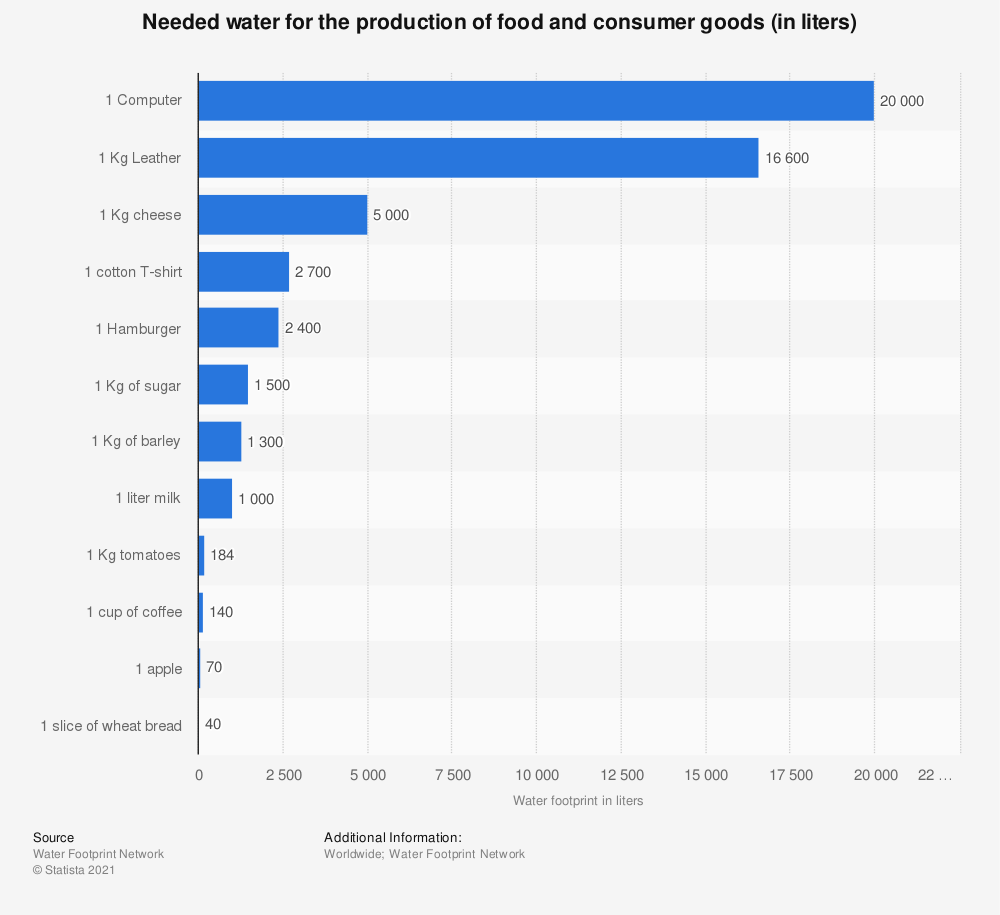 Statistic: Needed water for the production of food and consumer goods (in liters) | Statista