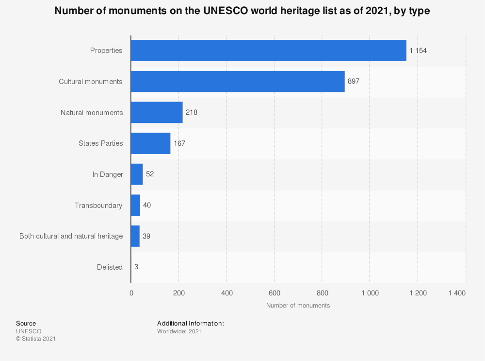 Statistic: Number of monuments on the UNESCO world heritage list as of August 2017, by type  | Statista