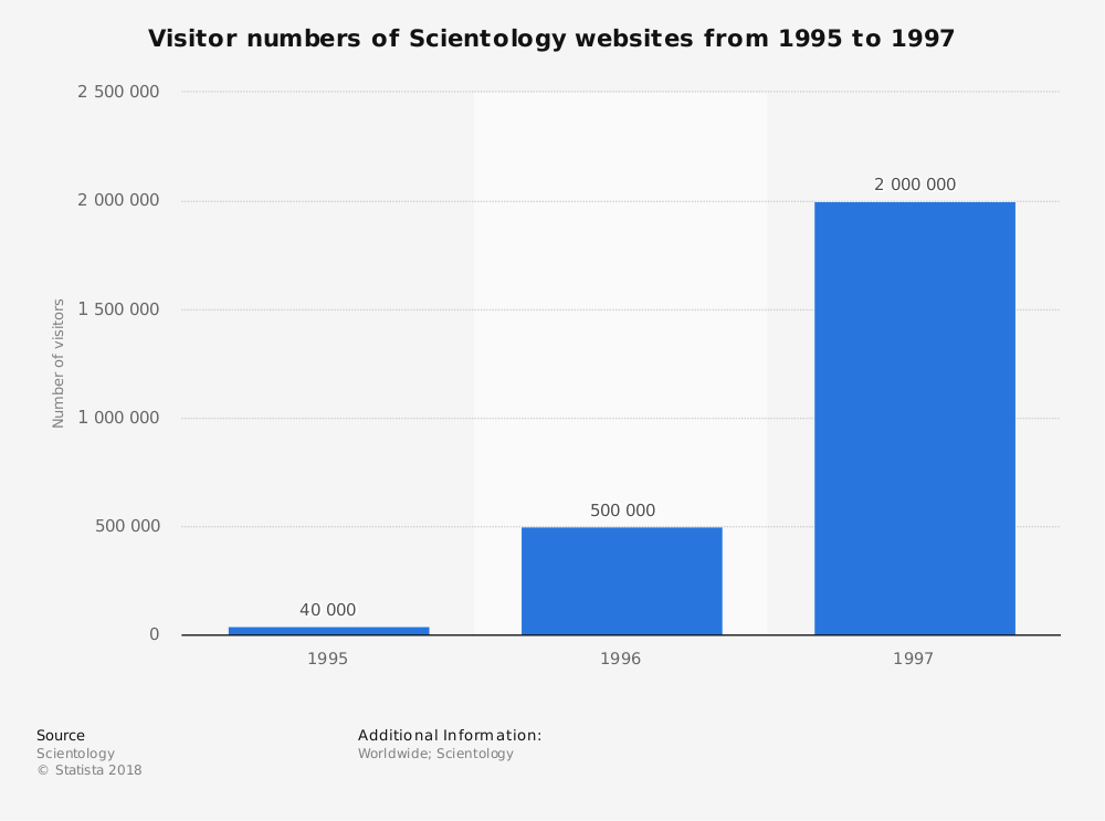 Statistic: Visitor numbers of Scientology websites from 1995 to 1997 | Statista