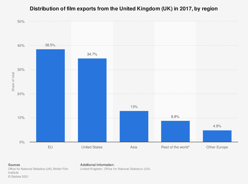 Statistic: Distribution of film exports from the United Kingdom (UK) from 2011 to 2015, by region  | Statista