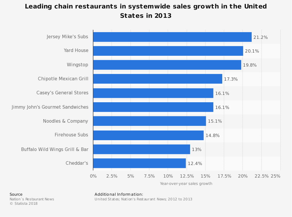 Statistic: Leading chain restaurants in systemwide sales growth in the United States in 2013 | Statista