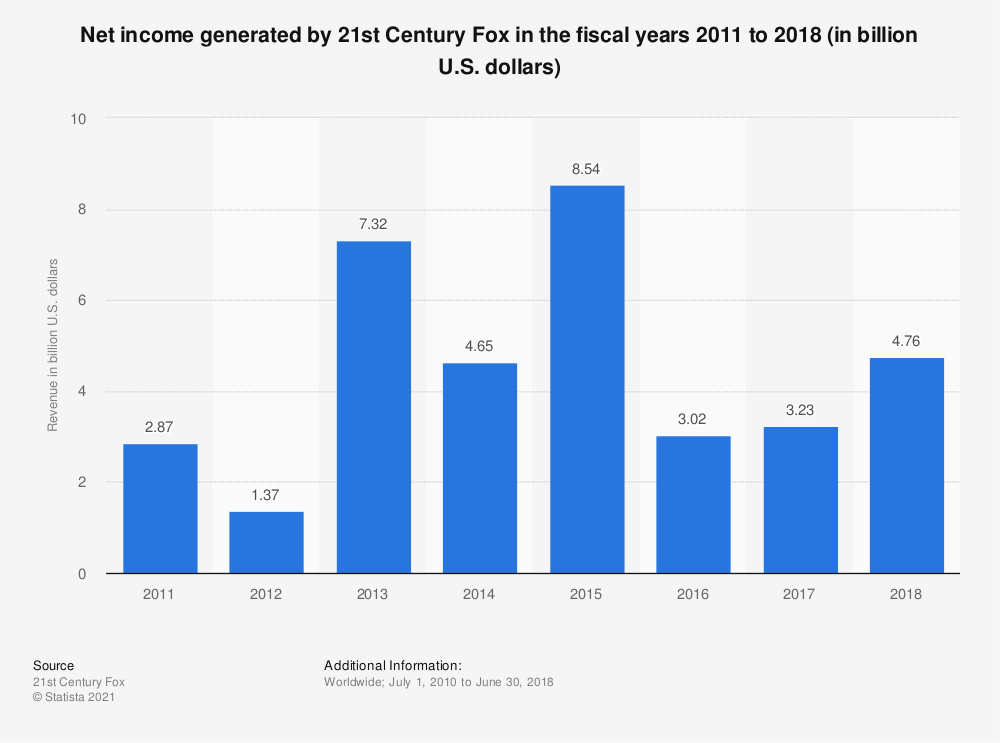 Statistic: Net income generated by 21st Century Fox in the fiscal years 2011 to 2018 (in billion U.S. dollars) | Statista