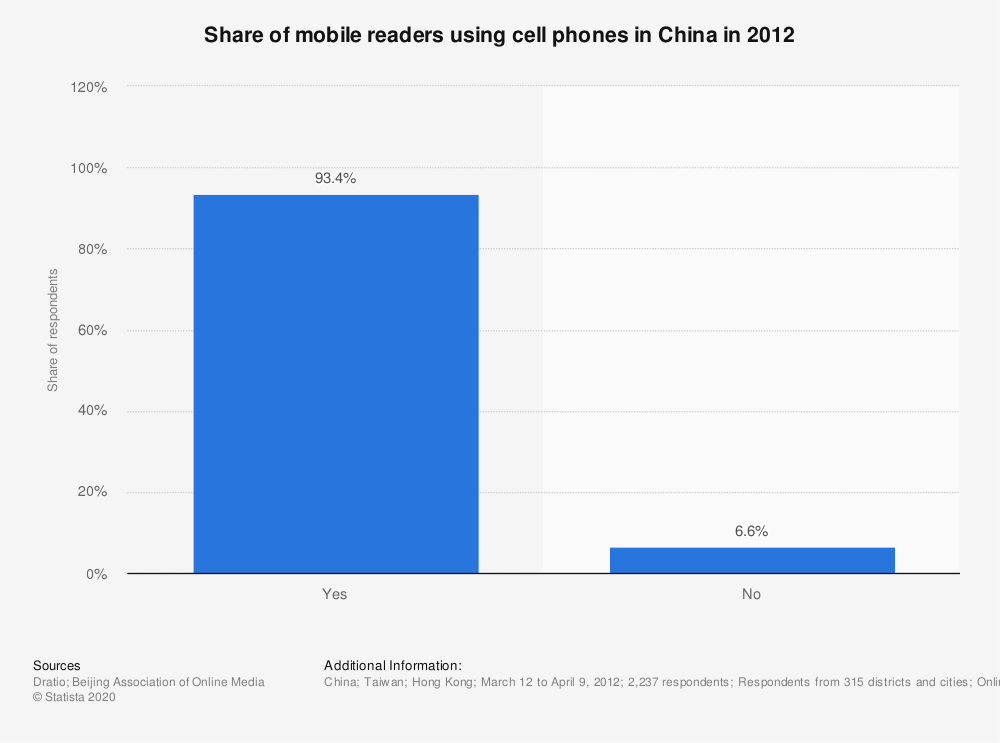 Statistic: Share of mobile readers using cell phones in China in 2012 | Statista