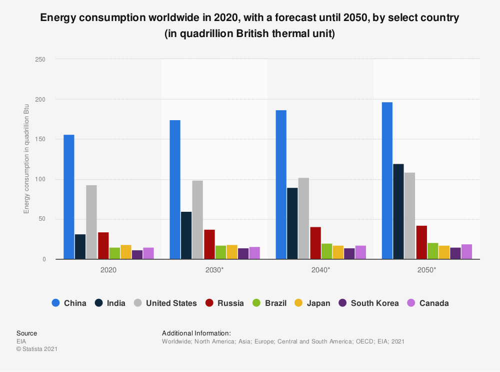 Statistic: Energy consumption worldwide from 2018 to 2050, by select country (in quadrillion British thermal unit)   Statista