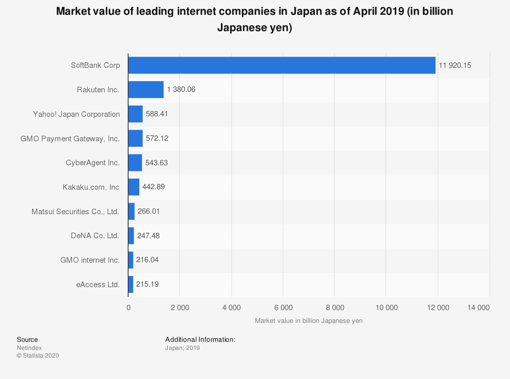 Statistic: Market value of leading internet companies in Japan as of April 2019 (in billion Japanese yen) | Statista