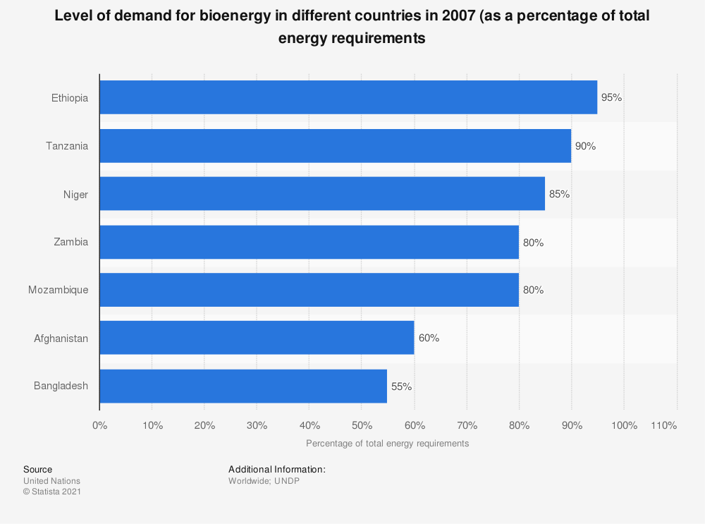 Statistic: Level of demand for bioenergy in different countries in 2007 (as a percentage of total energy requirements | Statista