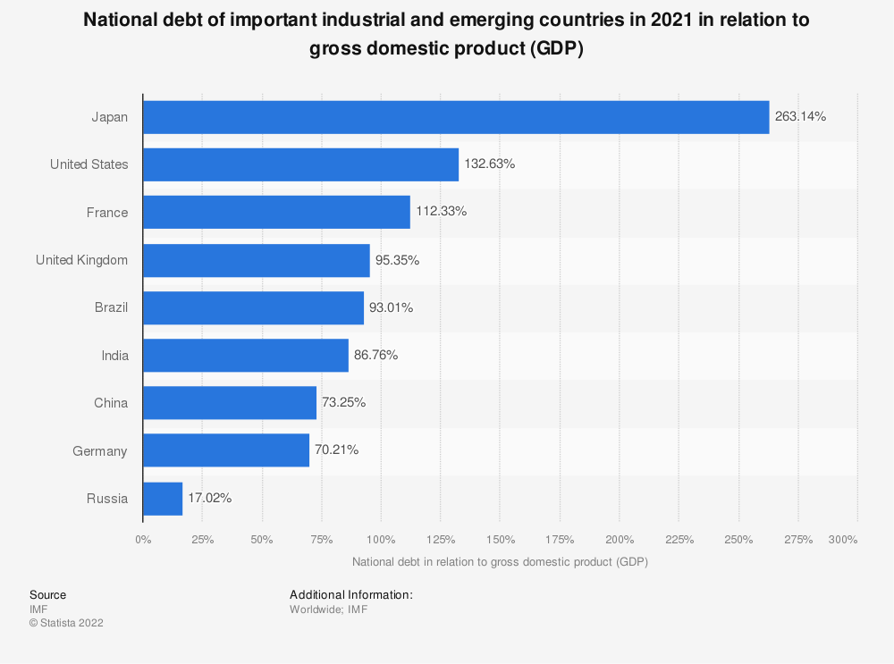 Statistic: National debt of important industrial and emerging countries in 2018 in relation to gross domestic product (GDP) | Statista