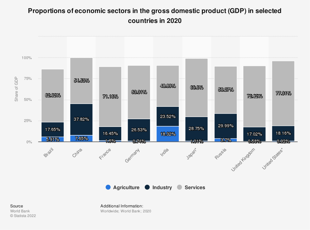 Statistic: Proportions of economic sectors in the gross domestic product (GDP) in selected countries in 2019 | Statista