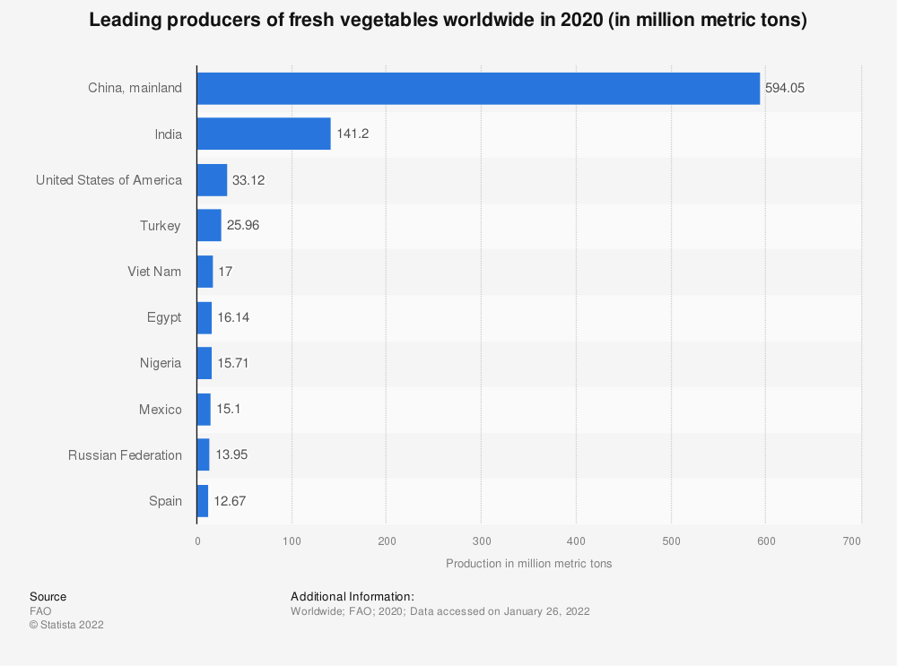 Statistic: Leading producers of fresh vegetables worldwide in 2019 (in million metric tons) | Statista