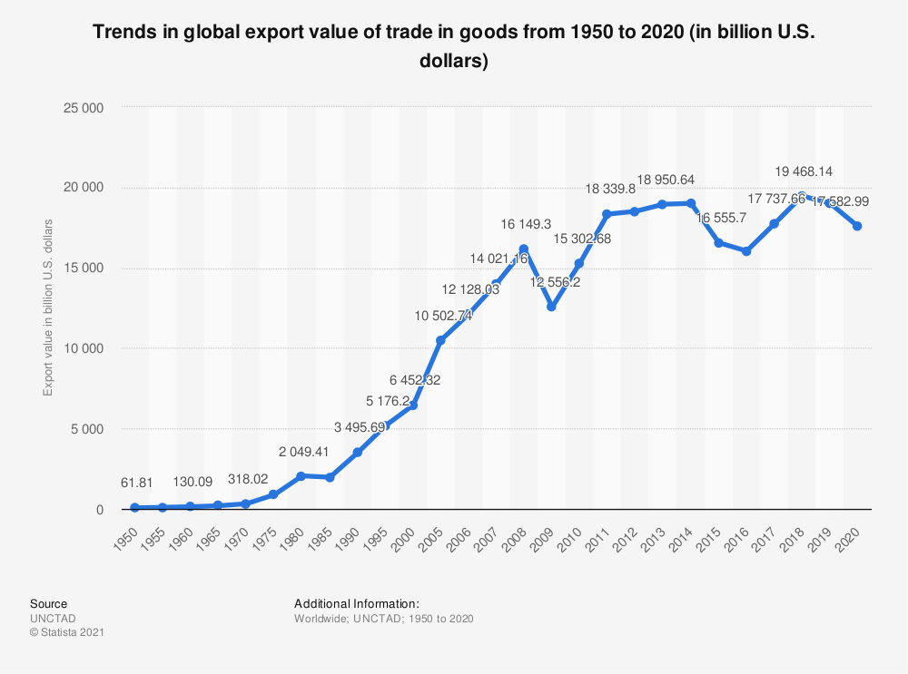Statistic: Trends in global export volume of trade in goods from 1950 to 2017 (in billion U.S. dollars) | Statista