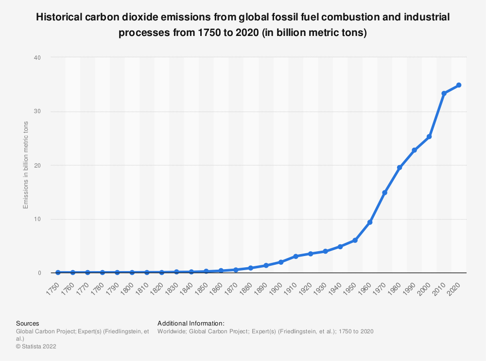 Statistic: Global CO2 emissions from 1751 to 2013* (in million metric tons) | Statista