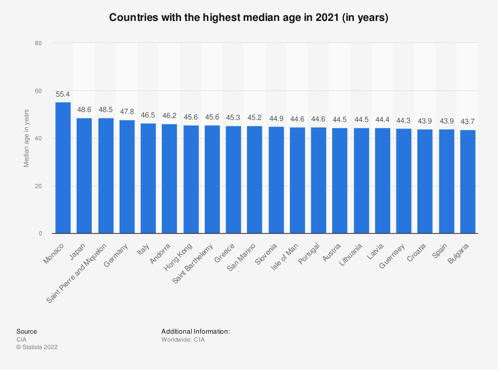 Statistic: Median age of the population in selected countries in 2017 (in years) | Statista