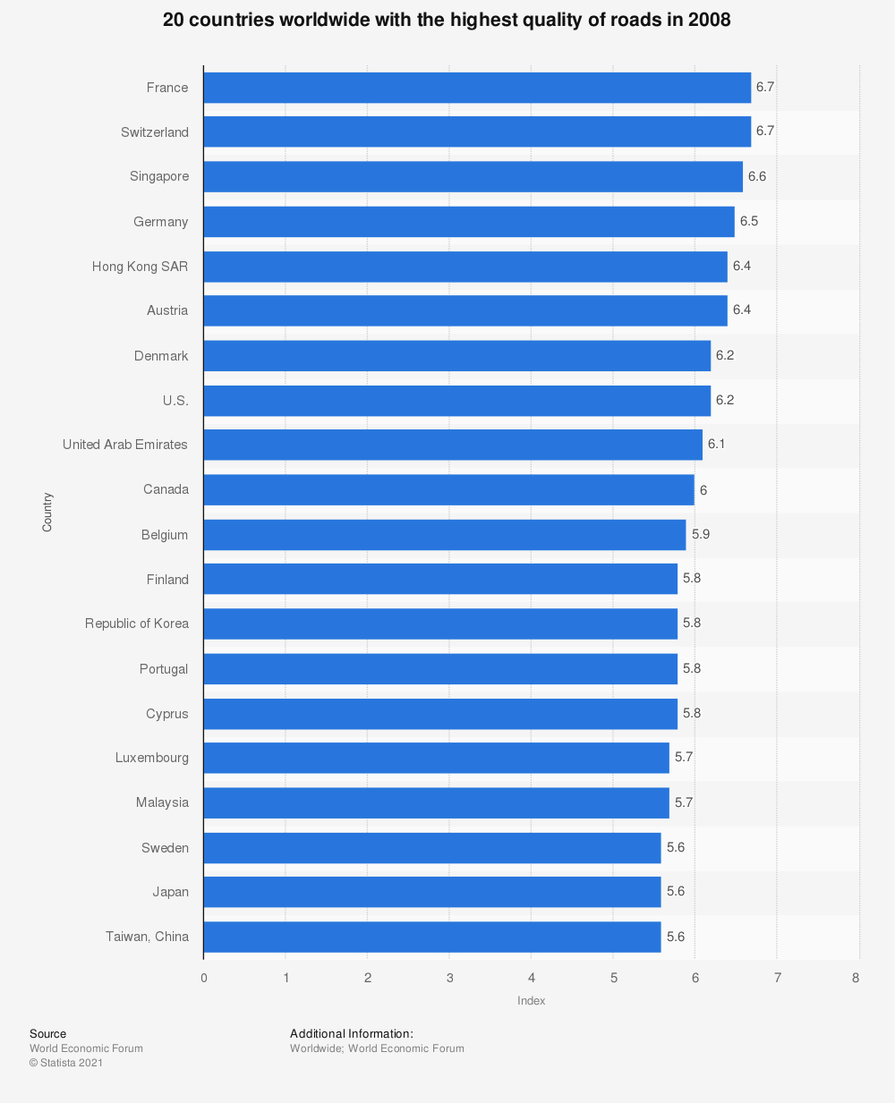 Statistic: 20 countries worldwide with the highest quality of roads in 2008 | Statista