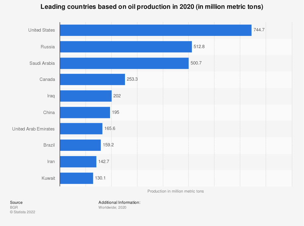 Statistic: Leading countries based on oil production in 2017 (in million metric tons) | Statista