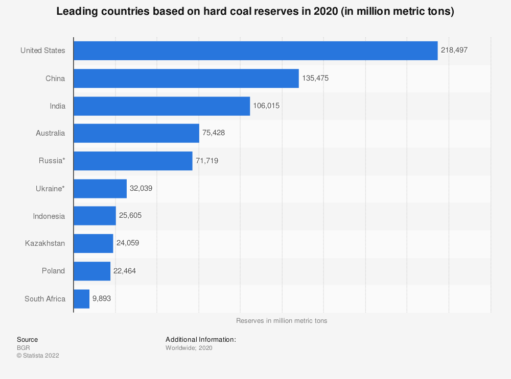 Statistic: Leading countries based on hard coal reserves in 2018 (in million metric tons) | Statista