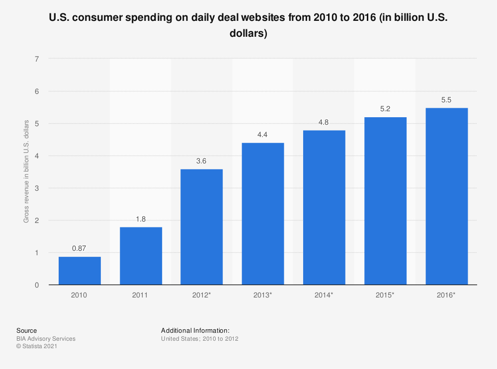 Statistic: U.S. consumer spending on daily deal websites from 2010 to 2016 (in billion U.S. dollars) | Statista