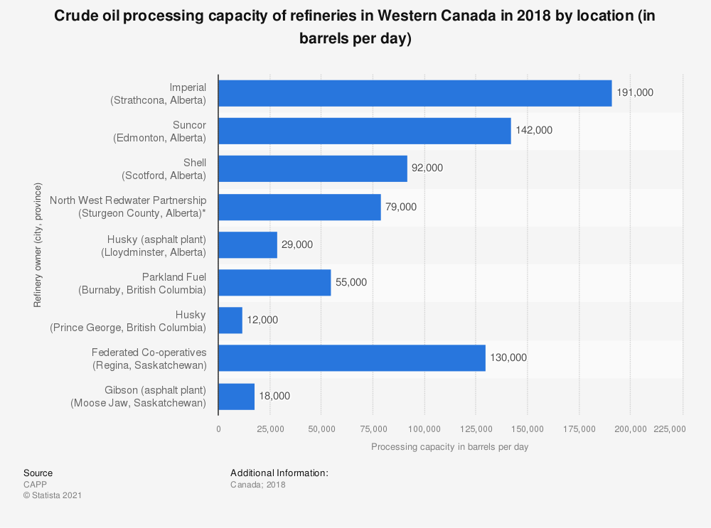 Statistic: Crude oil processing capacity of refineries in Western Canada in 2018 by location (in barrels per day)  | Statista