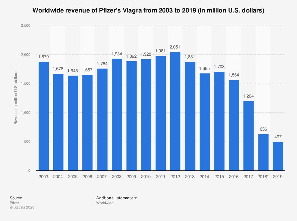 Statistic: Worldwide revenue of Pfizer's Viagra from 2003 to 2019 (in million U.S. dollars)   Statista