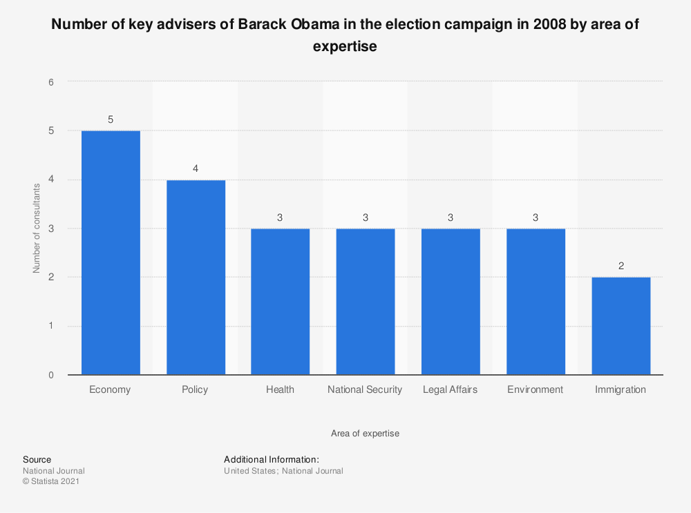 Statistic: Number of key advisers of Barack Obama in the election campaign in 2008 by area of expertise | Statista