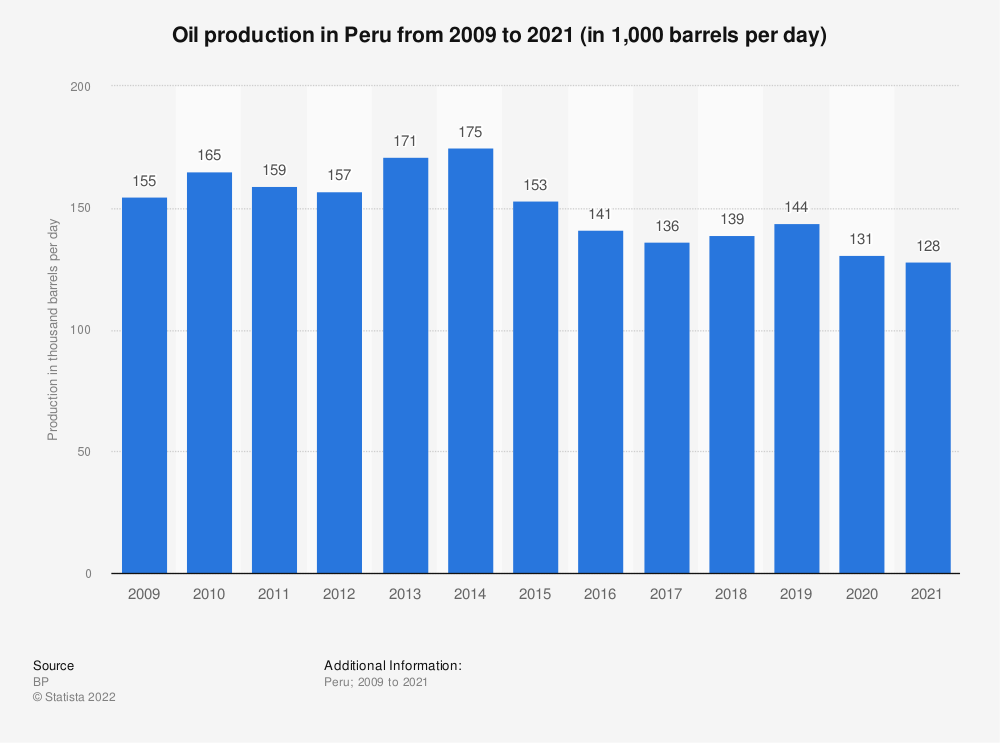 Statistic: Oil production in Mexico from 1990 to 2018 (in million metric tons) | Statista