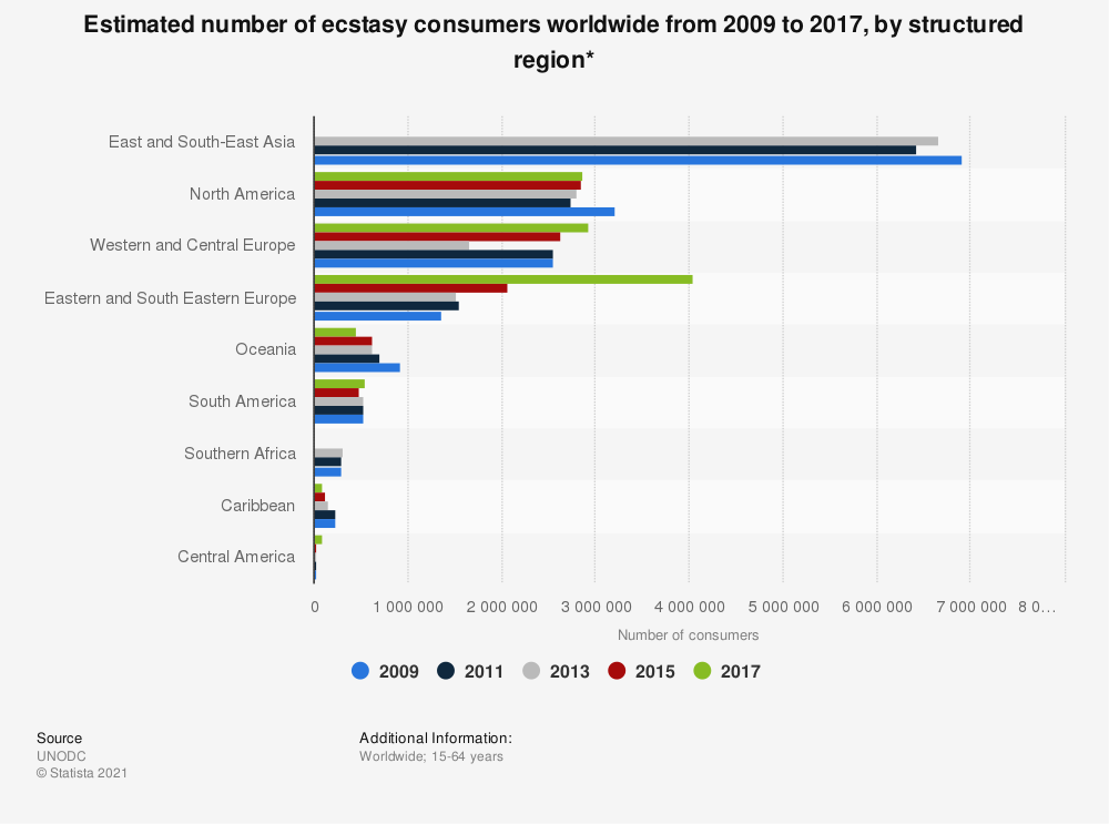 Statistic: Estimated number of ecstasy consumers worldwide from 2009 to 2017, by structured region* | Statista