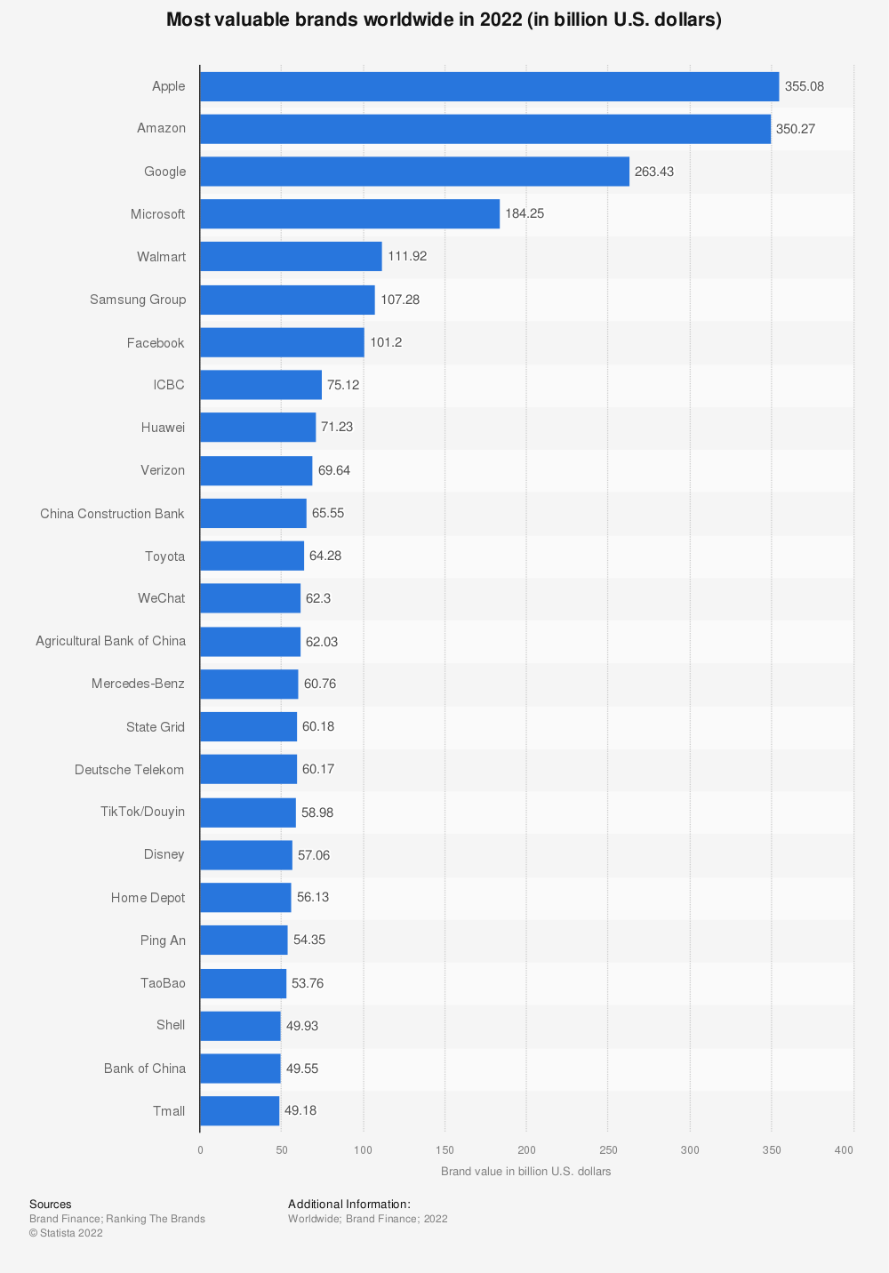 Statistic: Brand value of the 25 most valuable brands in 2019 (in million U.S. dollars)   Statista