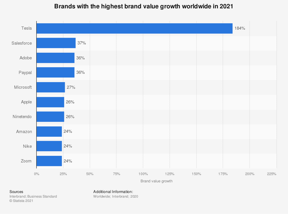 Statistic: Brands with the highest brand value growth worldwide in 2020   Statista