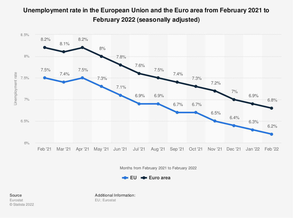 Statistic: Unemployment rate in the European Union and the Euro area from January 2017 to January 2018 (seasonally adjusted) | Statista