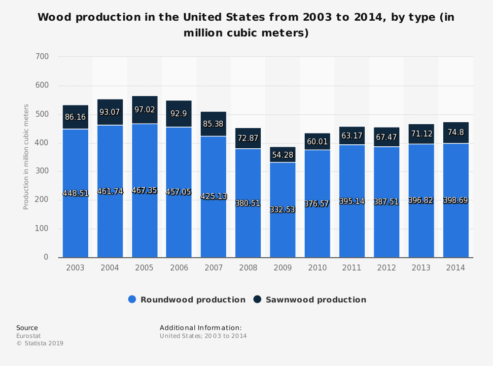 Statistic: Wood production in the United States from 2003 to 2014, by type (in million cubic meters) | Statista
