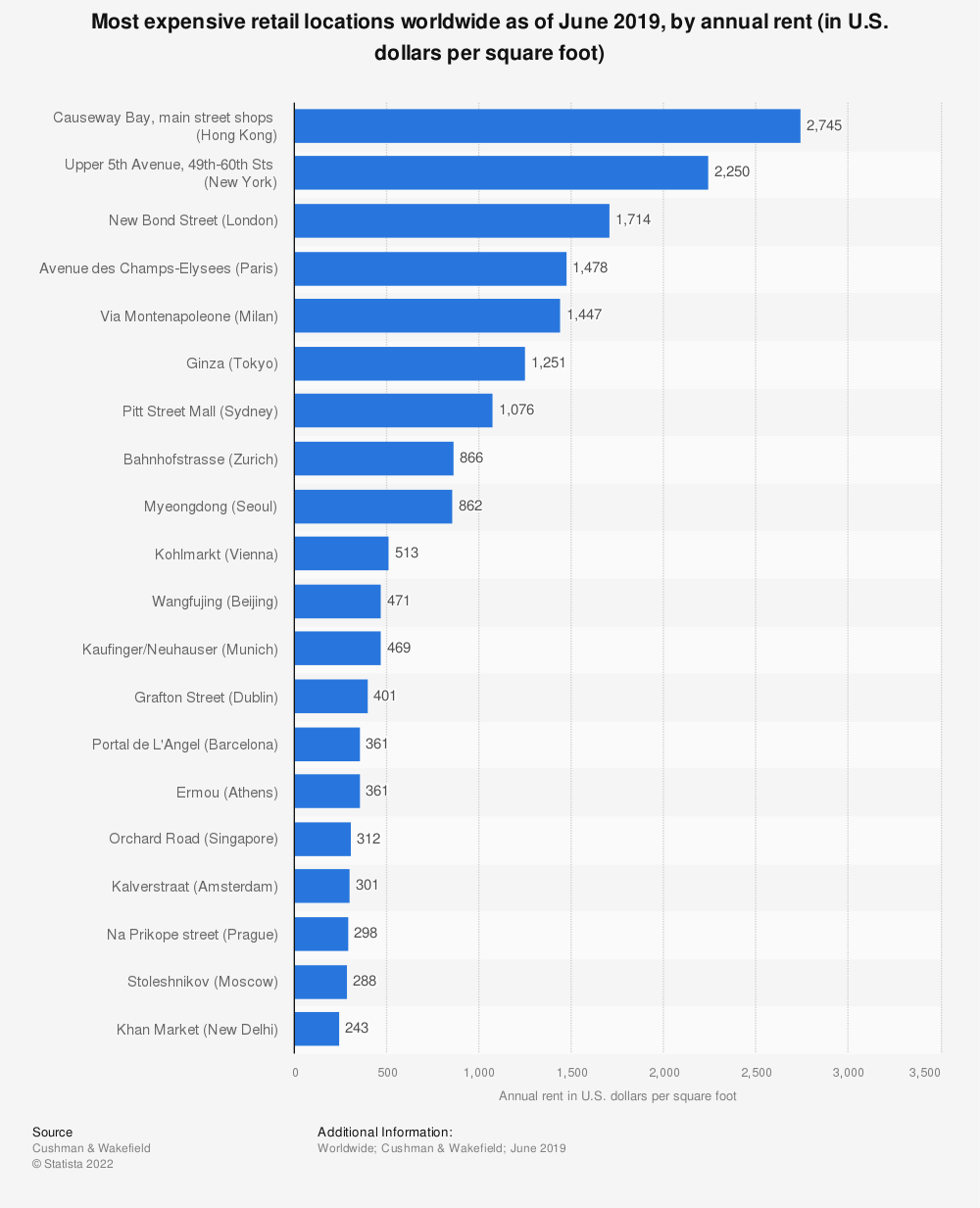 Statistic: Most expensive retail locations worldwide as of June 2019, by annual rent (in U.S. dollars per square foot) | Statista