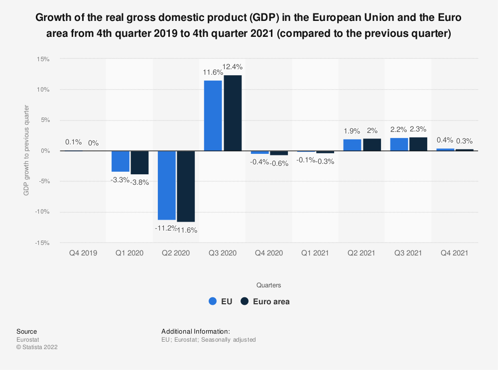 Statistic: Growth of the real gross domestic product (GDP) in the European Union and the Euro area from 2nd quarter 2018 to 2nd quarter 2020 (compared to the previous quarter) | Statista
