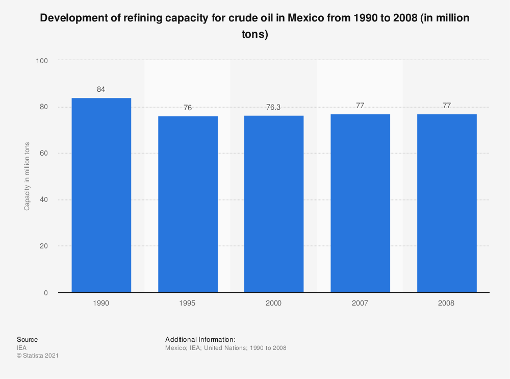 Statistic: Development of refining capacity for crude oil in Mexico from 1990 to 2008 (in million tons) | Statista