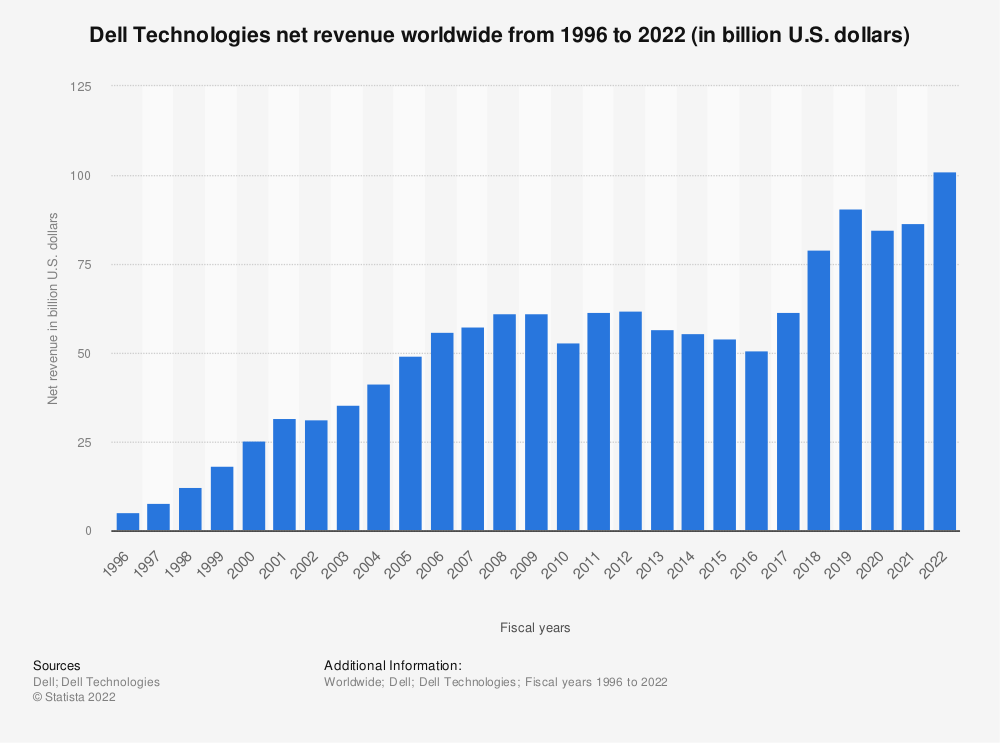 Statistic: Dell Technologies' net revenue from 1996 to 2019 (in billion U.S. dollars)* | Statista
