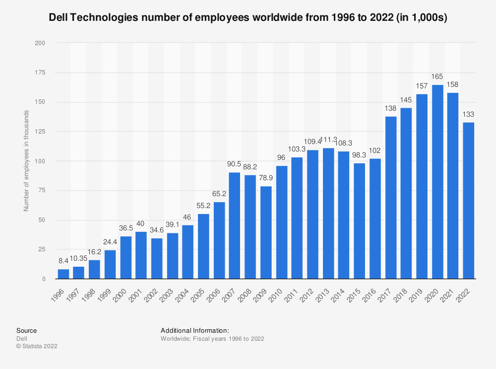 Statistic: Number of employees at Dell from 1996 to 2019 (in 1,000s)* | Statista
