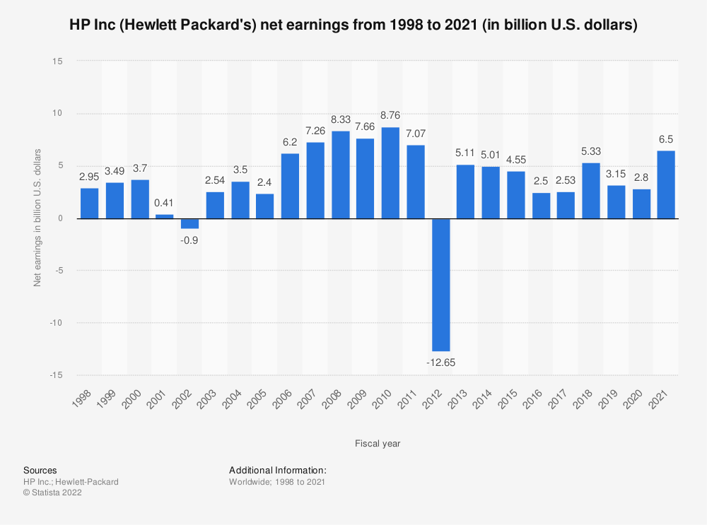 Statistic: HP Inc (Hewlett Packard's) net earnings from 1998 to 2019 (in billion U.S. dollars) | Statista