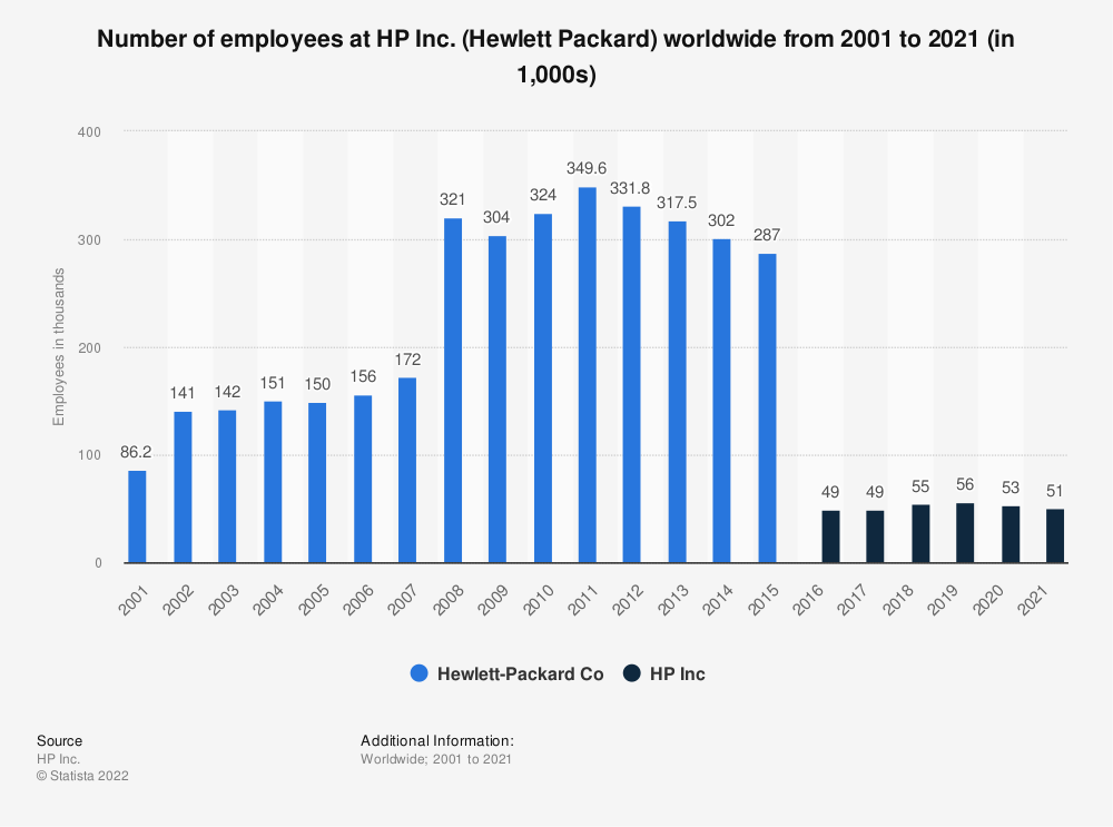 Statistic: Number of employees at HP Inc (Hewlett Packard) from 2001 to 2018 (in 1,000s) | Statista