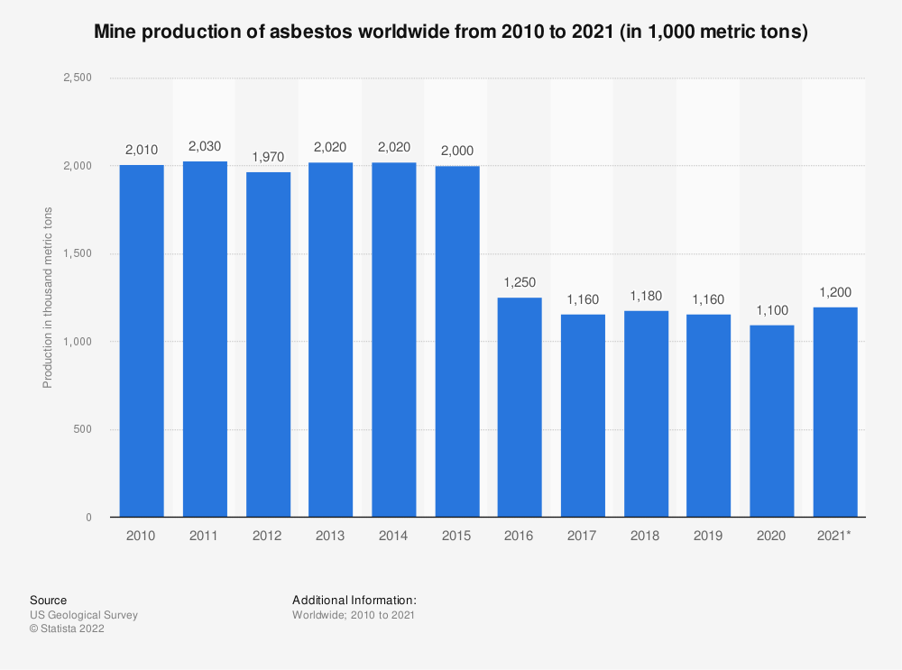 Statistic: Mine production of asbestos worldwide from 2007 to 2019 (in 1,000 metric tons) | Statista