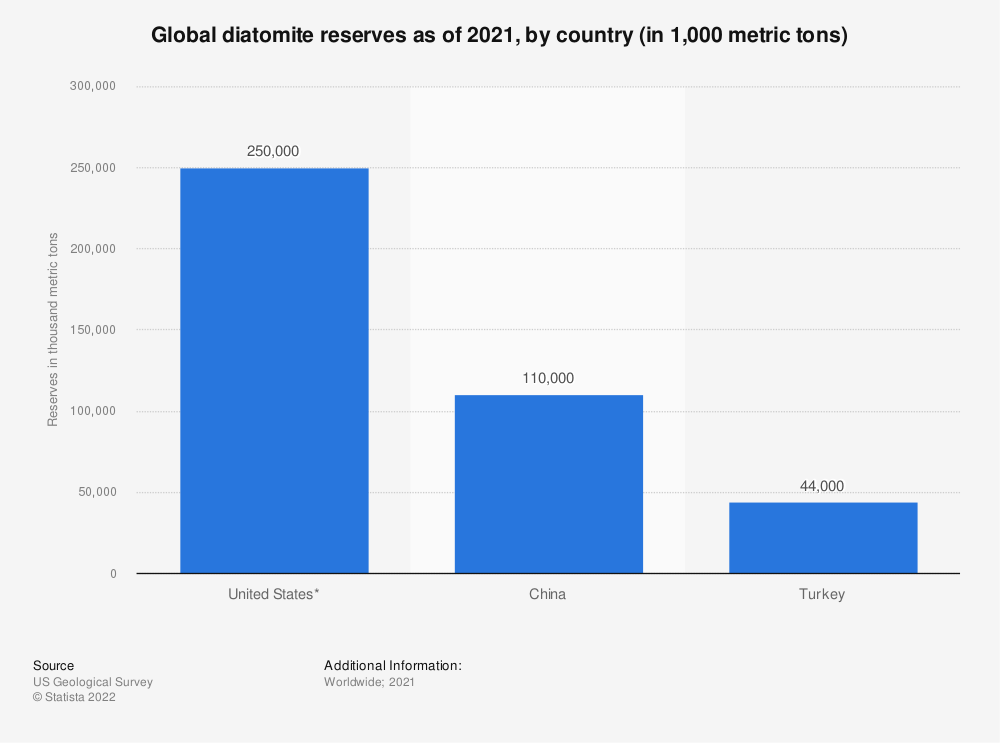 Statistic: Global diatomite reserves as of 2018, by country (in 1,000 metric tons) | Statista
