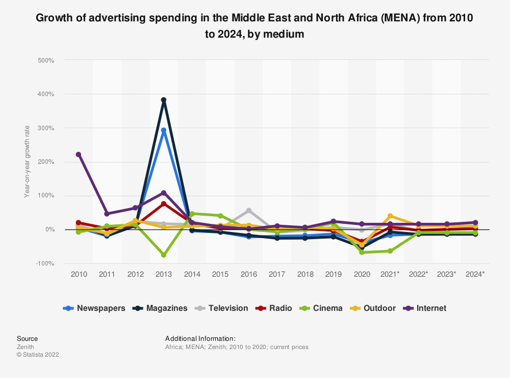 Statistic: Growth of advertising spending in the Middle East and North Africa (MENA) from 2010 to 2022, by medium | Statista