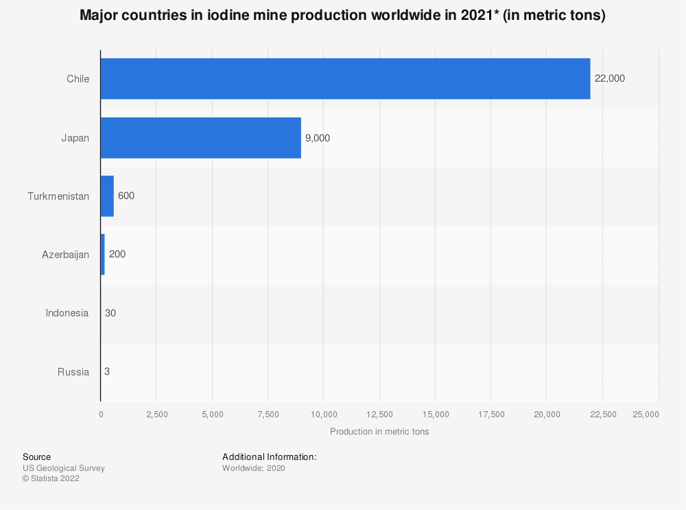 Statistic: Major countries in iodine mine production from 2014 to 2018 (in metric tons) | Statista