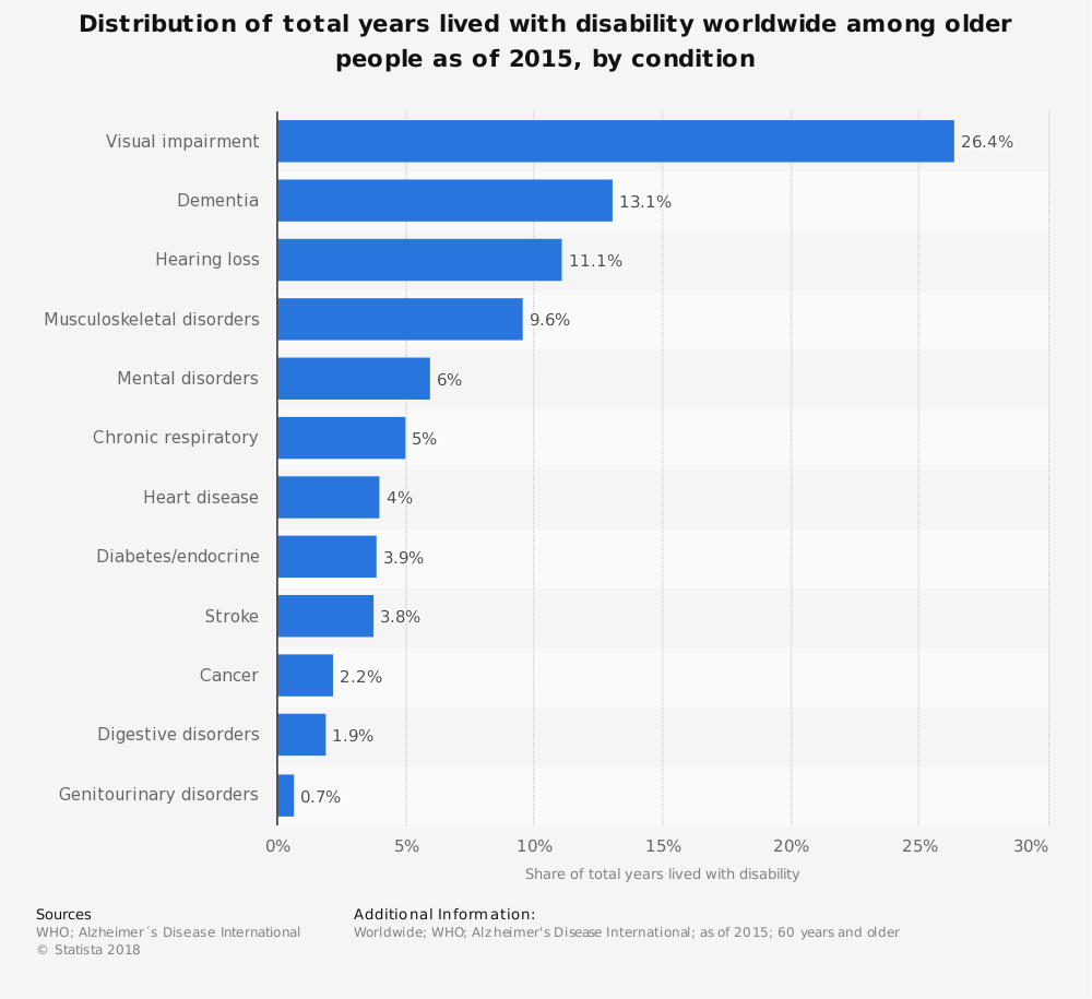 Statistic: Distribution of total years lived with disability worldwide among older people as of 2015, by condition | Statista