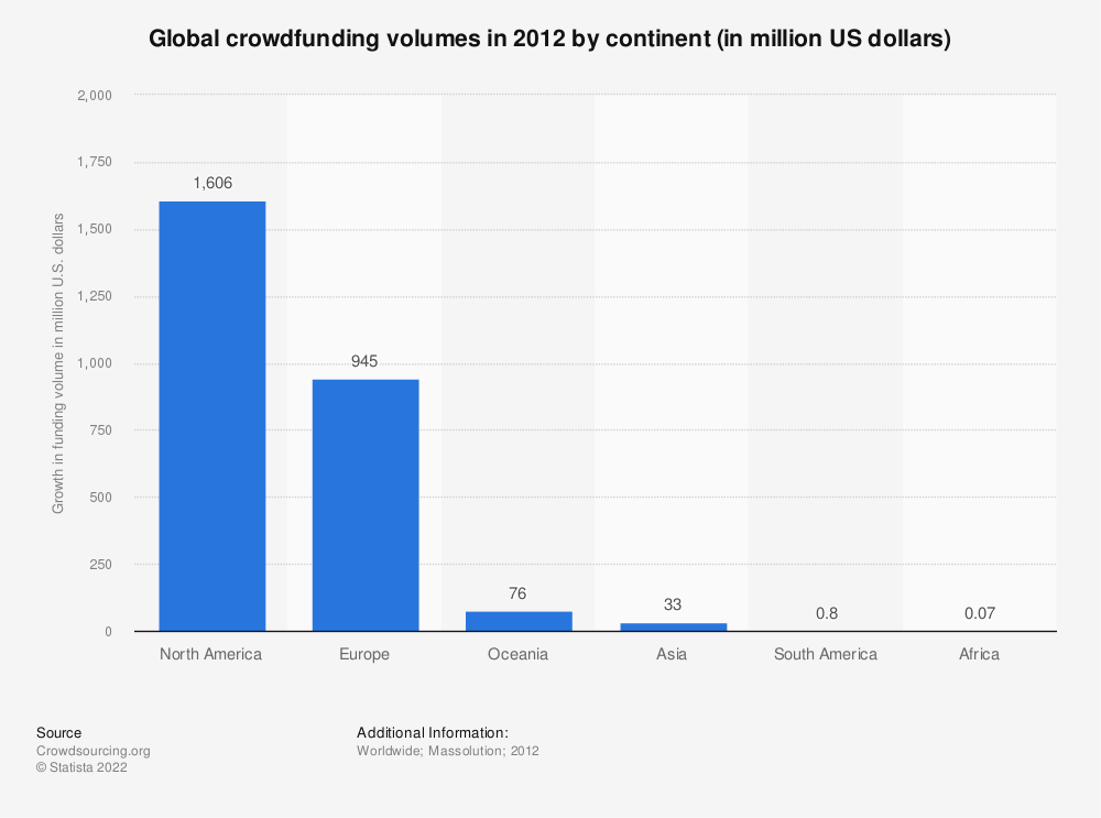 Statistic: Global crowdfunding volumes in 2012 by continent (in million US dollars) | Statista