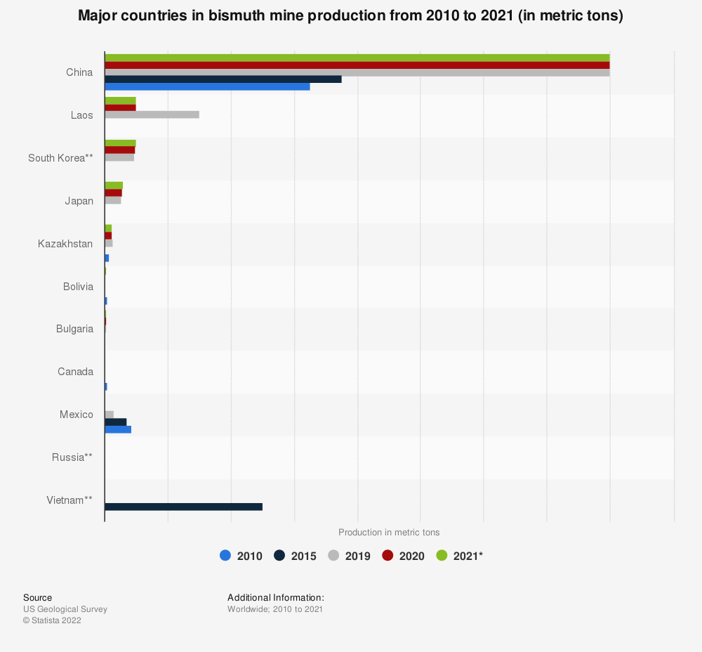Statistic: Major countries in bismuth mine production from 2015 to 2019 (in metric tons) | Statista