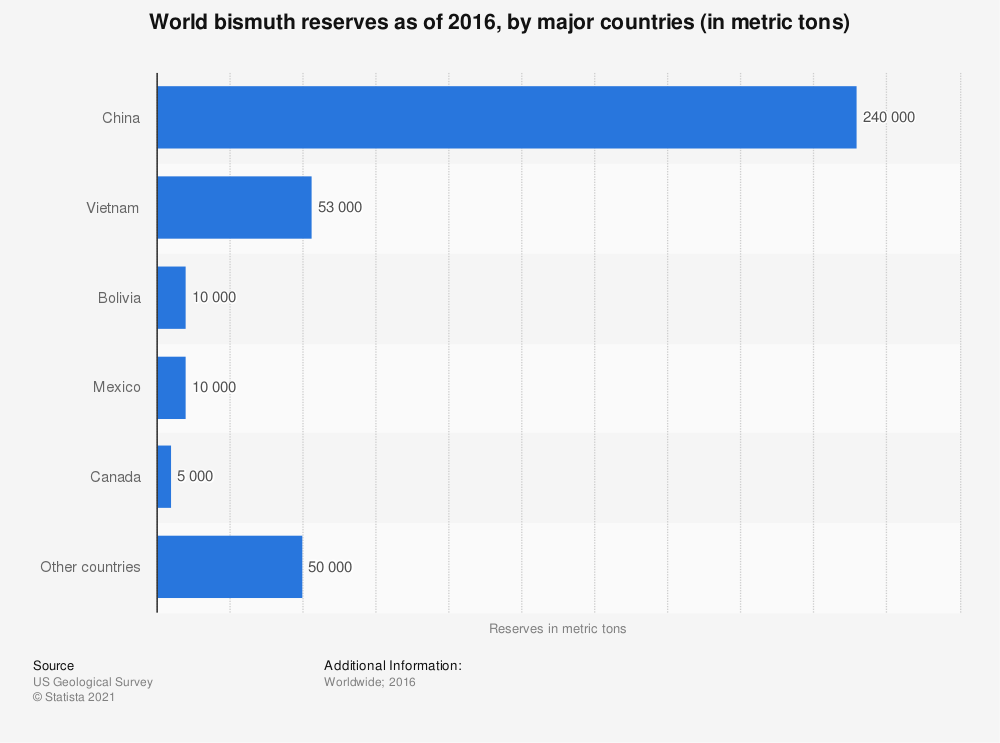 Statistic: World bismuth reserves as of 2016, by major countries (in metric tons) | Statista